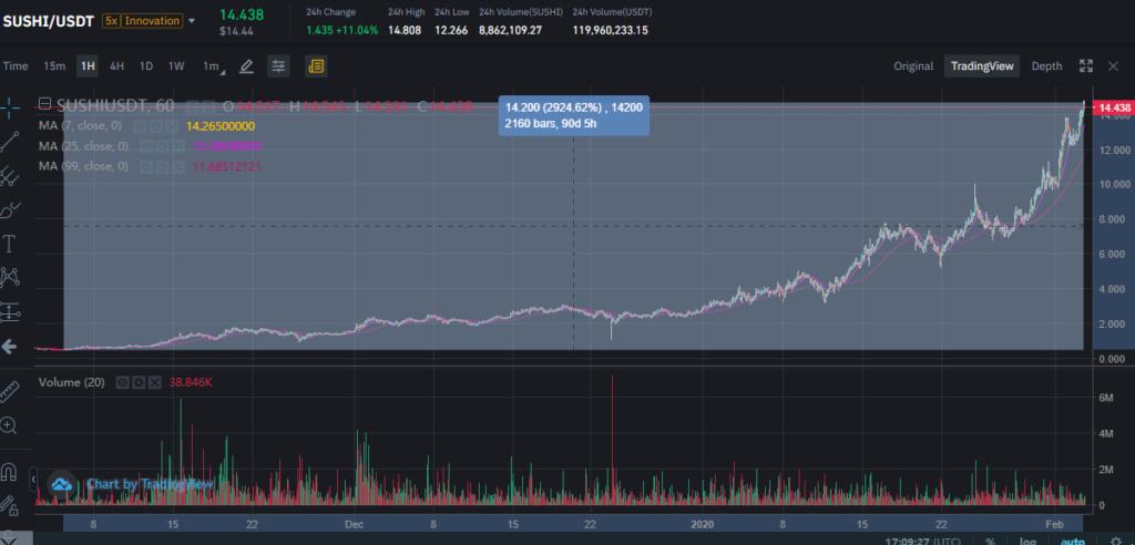 SUSHI/USDT crypto trading graph