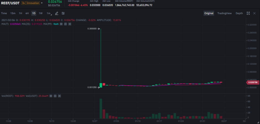 Crypto trading candle graph showing the disasterous launch of REEF